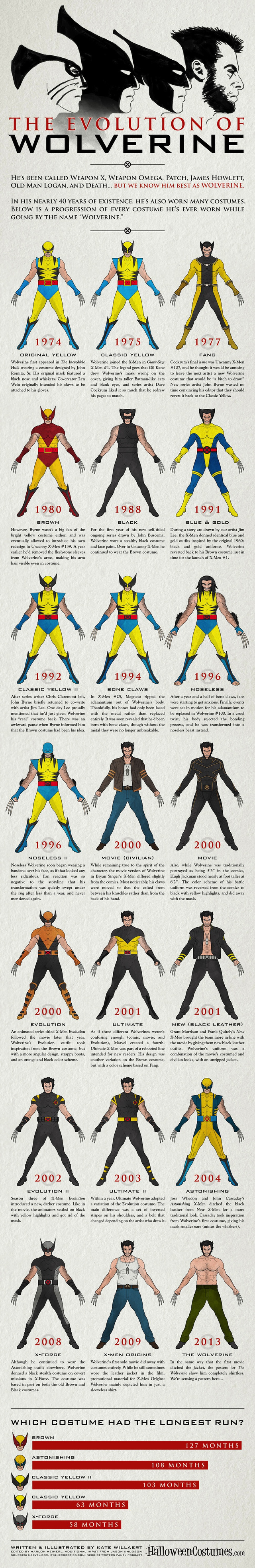 visual history of Wolverine's suit