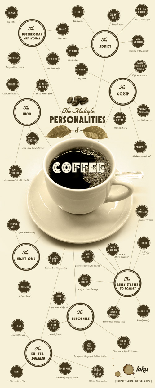Multiple Personalities Coffee