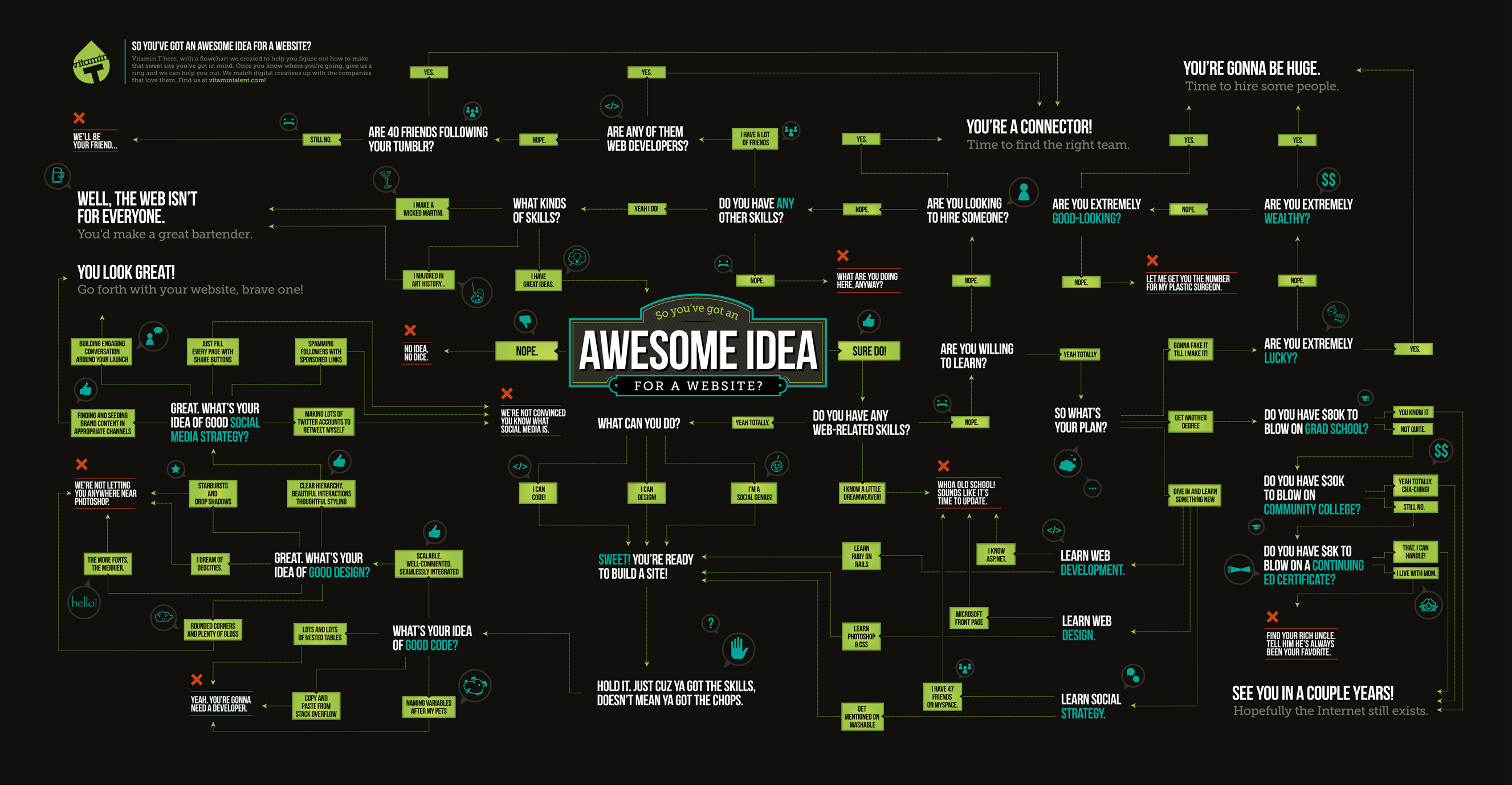 10 Useful and Hilarious Flowcharts for Web Designers and ...